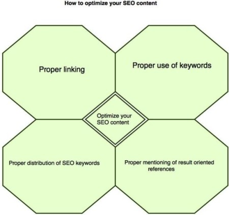 how to write blog content