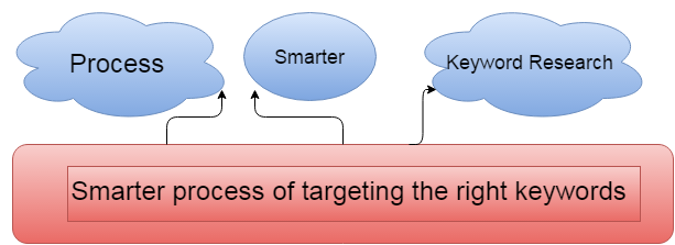 keyword research beginner's guide