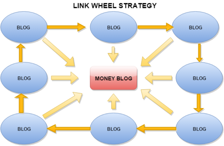 link wheel creation strategy