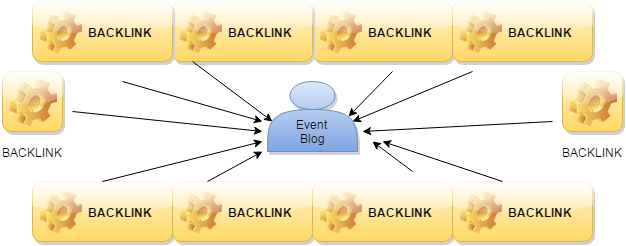 backlinks for event blog