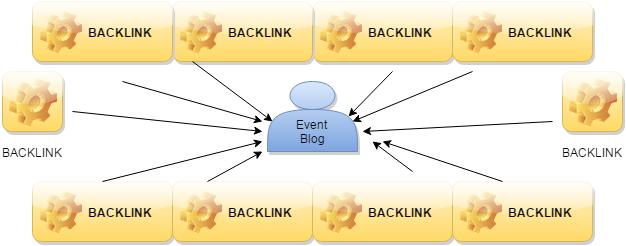 backlinks for event blog