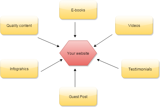 link building methods