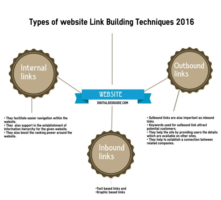 types of website link building techniques in digital seo guide website link building techniques 2016